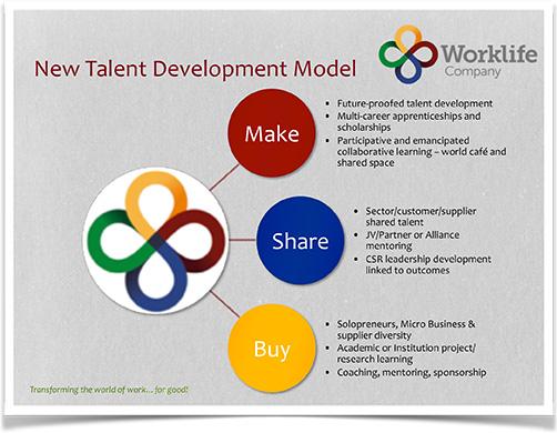 Worklife Leadership Development Worklife Company